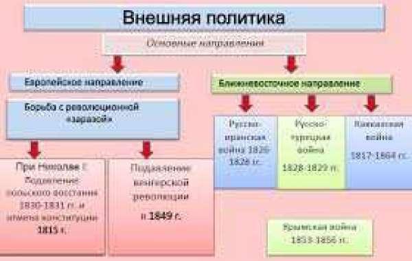 Реферат про николая 1 5228